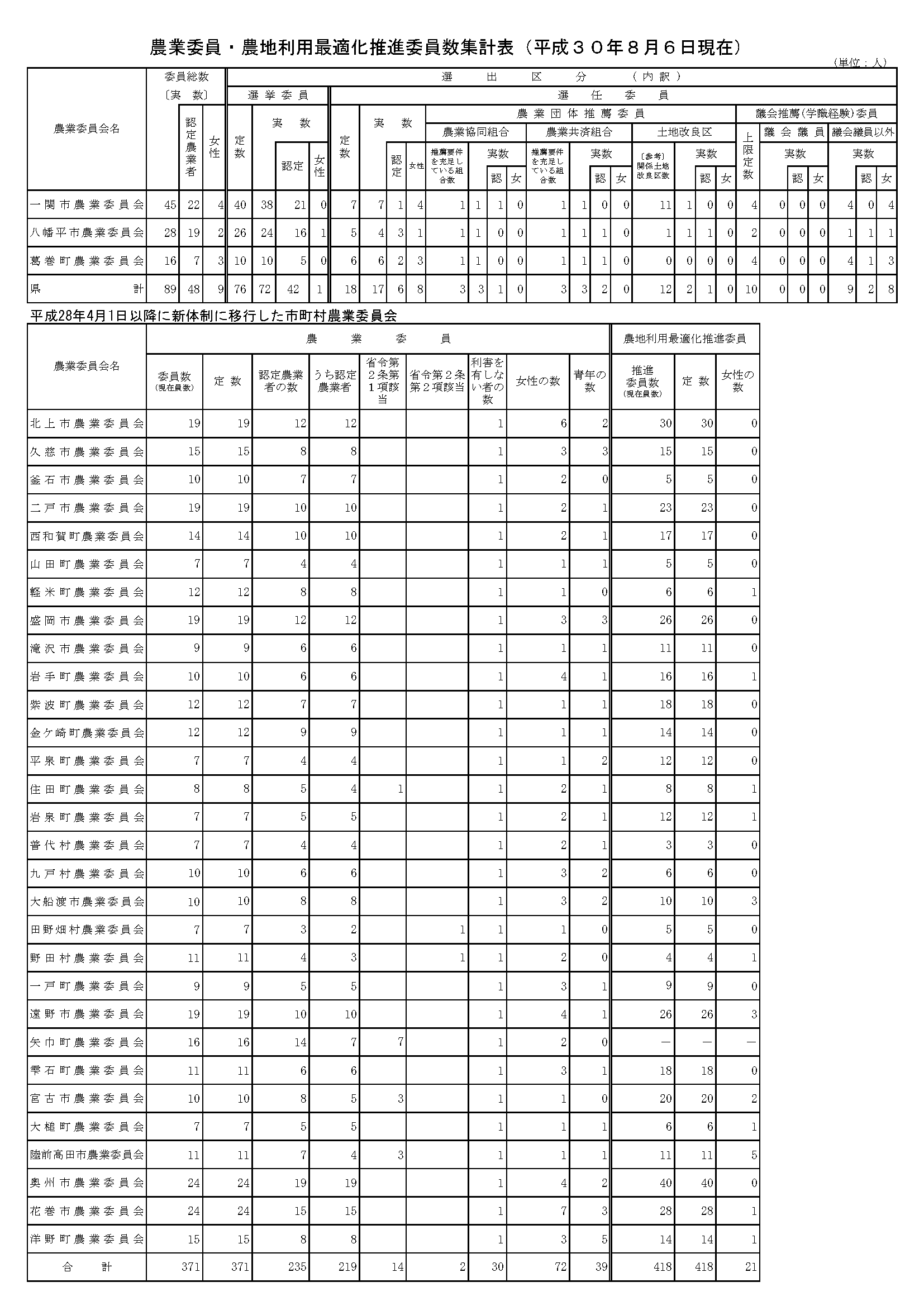 iwate-ca-committee-list